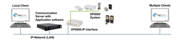 Serveur DP6000